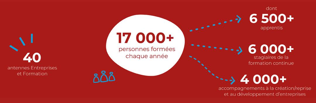 La CMA Hauts-de-France en chiffres