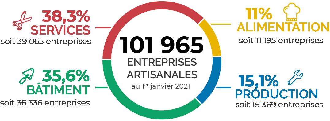 chiffres clés observatoire de l'artisanat CMA Hauts-de-France
